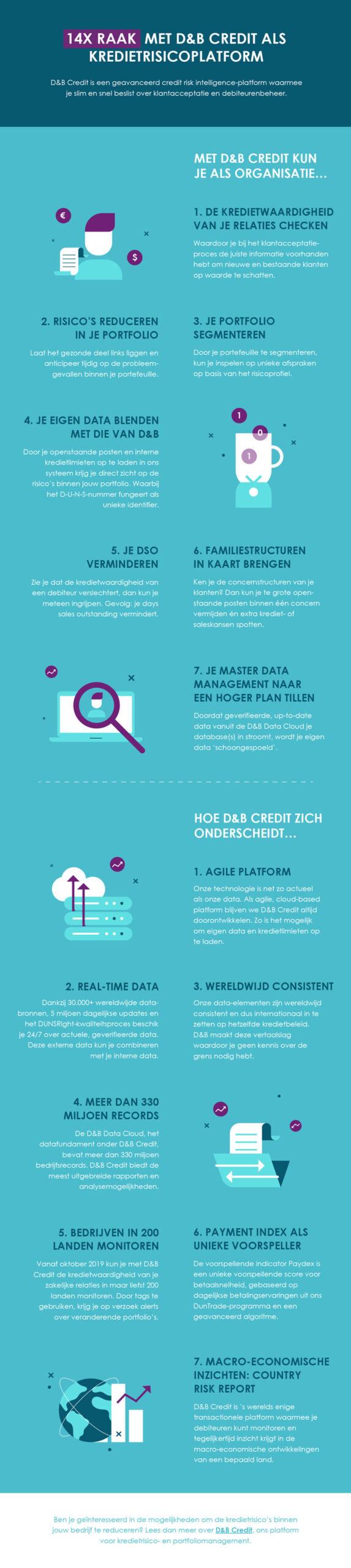 14x raak met D&B Credit als kredietrisicoplatform