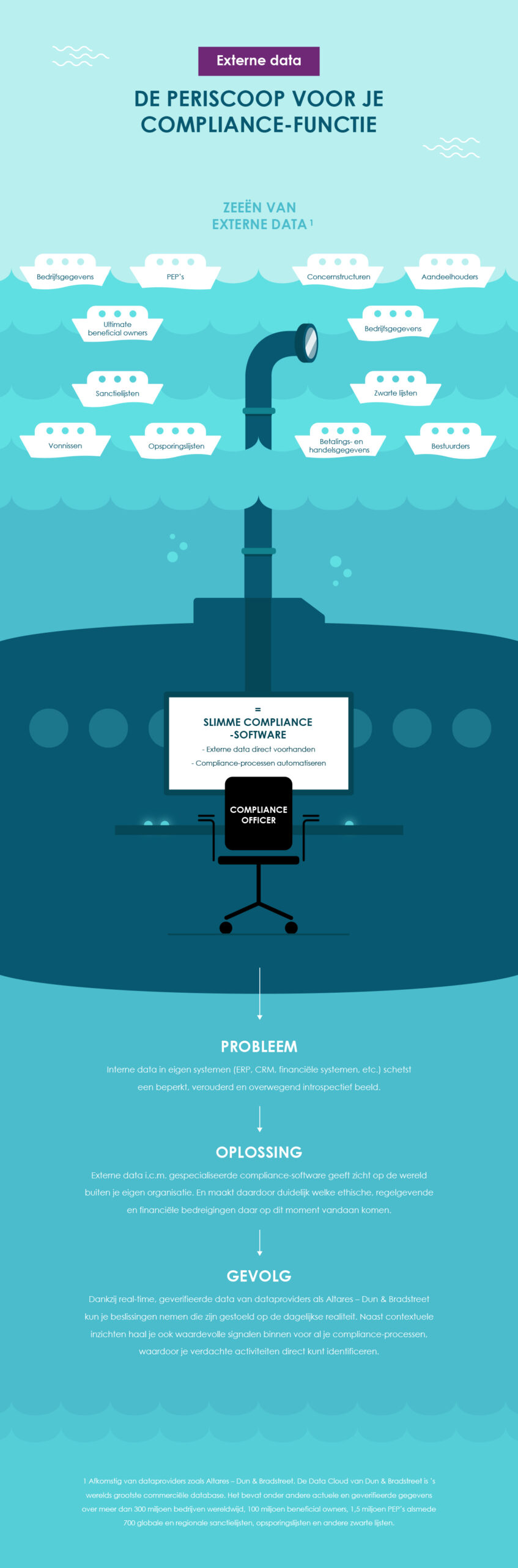 Infographic - External data: The periscope for your compliance function