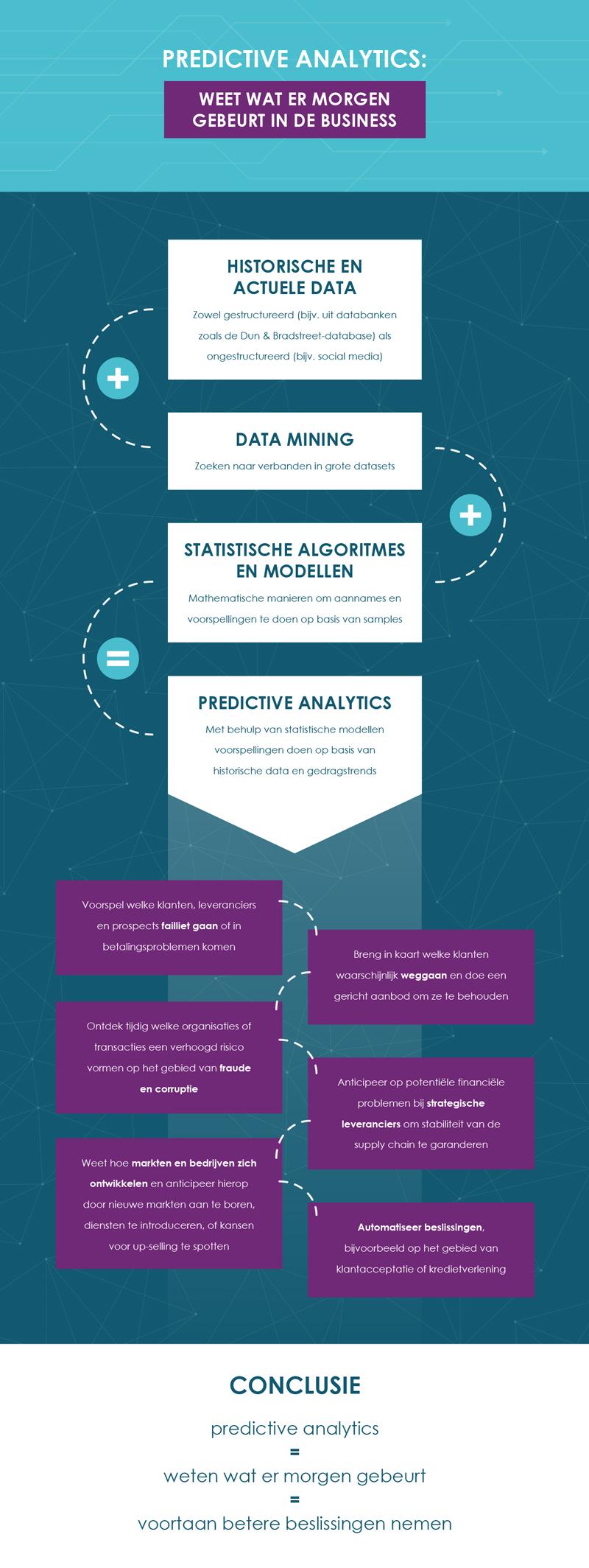Infographic: Predictive Analytics