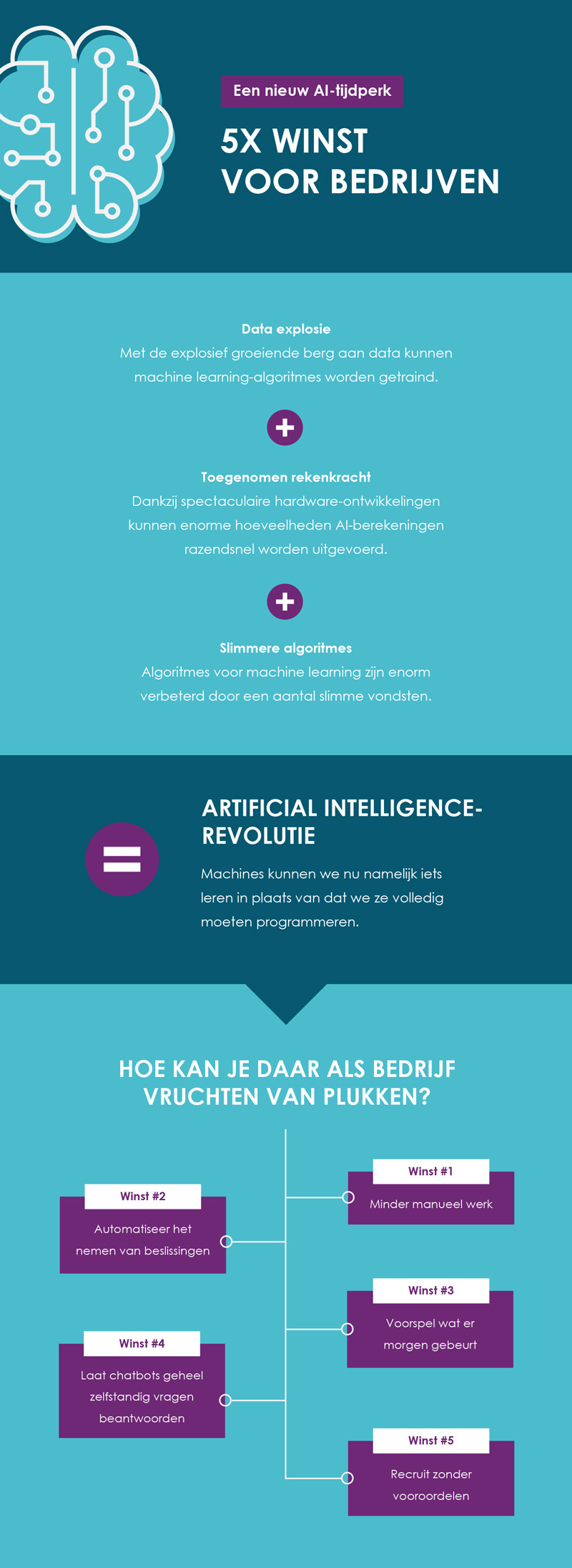 Infographic: A new AI era - 5 wins for businesses