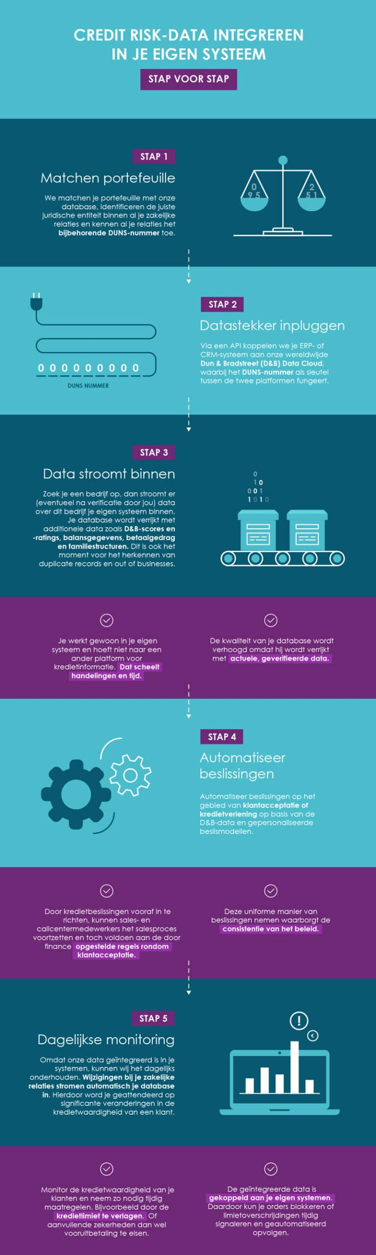 Infographic: Integrating credit risk data into your system
